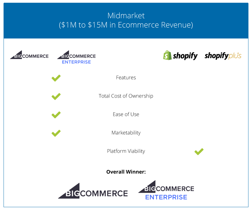 Ecommerce Cart Comparison - Midsized Business - 2018