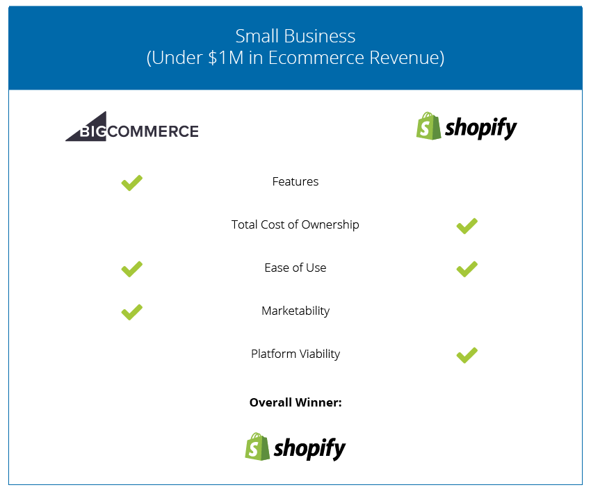 Ecommerce Cart Comparison - Small Business - 2018