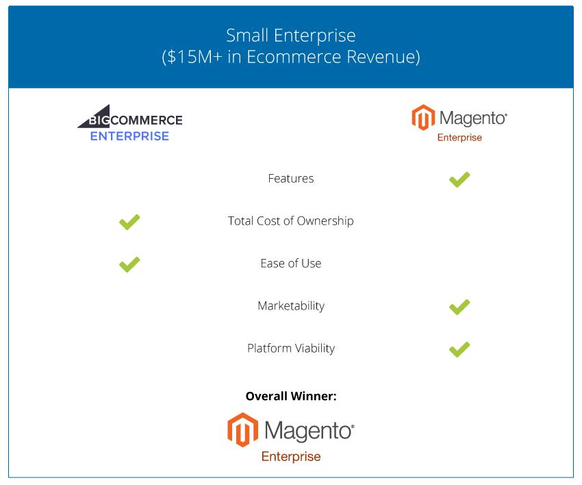 Ecommerce Cart comparison - Small Enterprise - 2018
