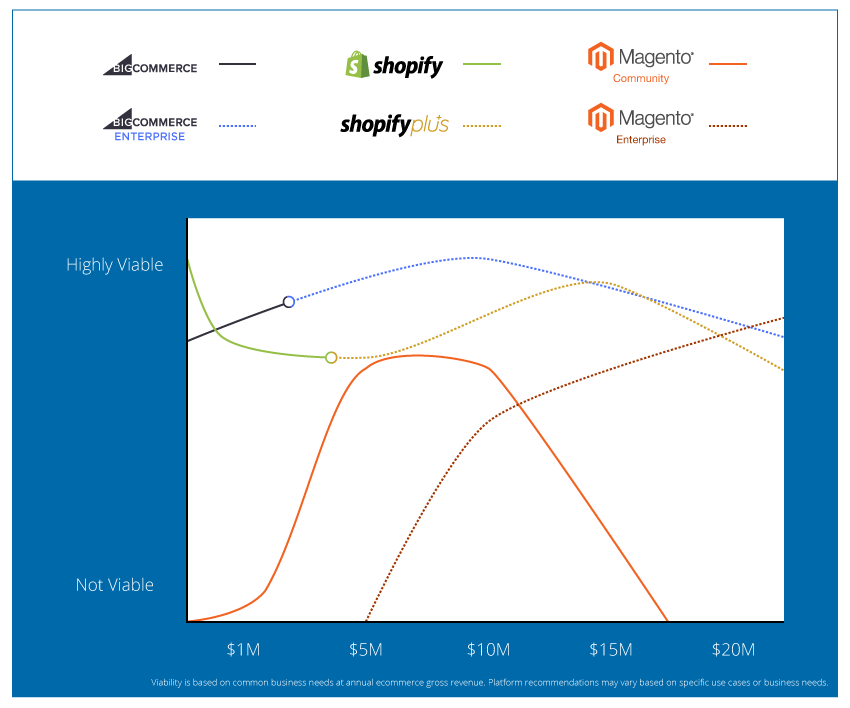 Platform Comparison - Shopify vs BigCommerce vs Magento